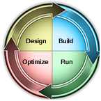 Design, Build, Run, Optimize